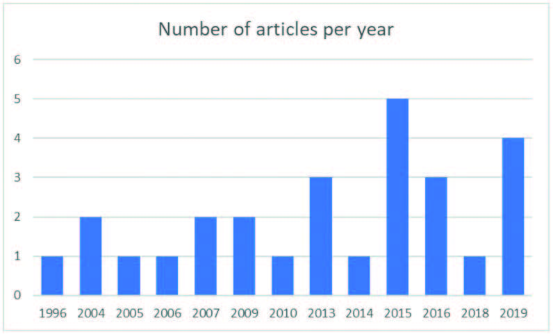 Number of articles by year of publication