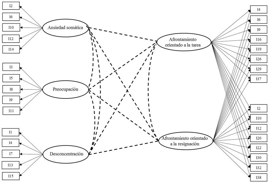 Imagen del modelo configural especificado. Las líneas de puntos representan las correlaciones entre factores