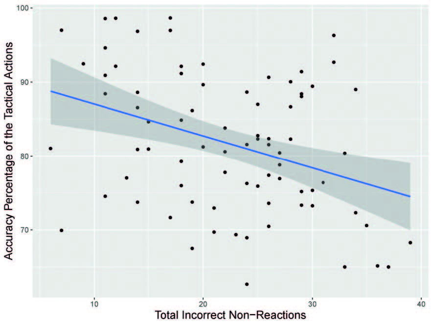 "Association between attention and tactical behavior efficiency. The variable ""Total Incorrect Non-Reactions"" affected the ""Accuracy Percentage of the Tactical Actions"" (p< 0.001). Each dot represents a single player."