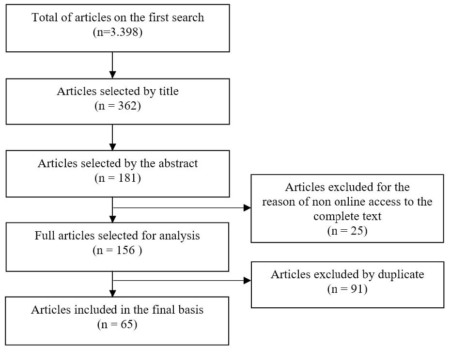 Flowchart of the articles selected from the systematic review