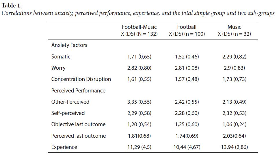 Correlations between anxiety, perceived performance, experience, and the total simple group and two sub-groups