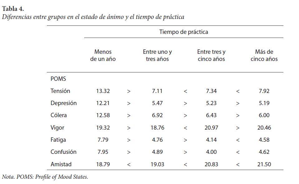 Diferencias entre grupos en el estado de ánimo y el tiempo de práctica