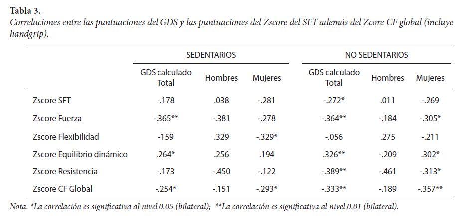 Correlaciones entre las puntuaciones del GDS y las puntuaciones del Zscore del SFT además del Zcore CF global (incluye handgrip).