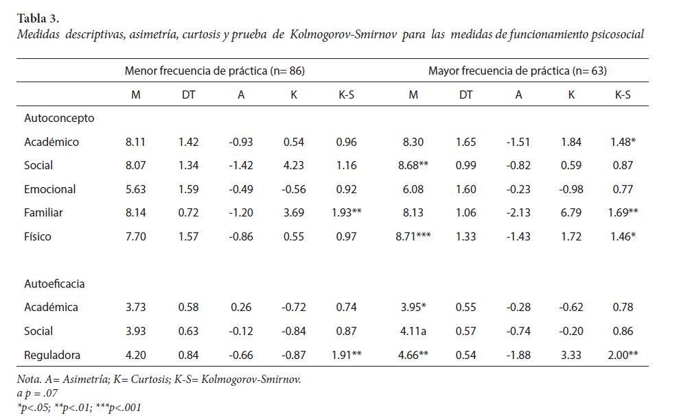 Medidas descriptivas, asimetría, curtosis y prueba de Kolmogorov-Smirnov para las medidas de funcionamiento psicosocial