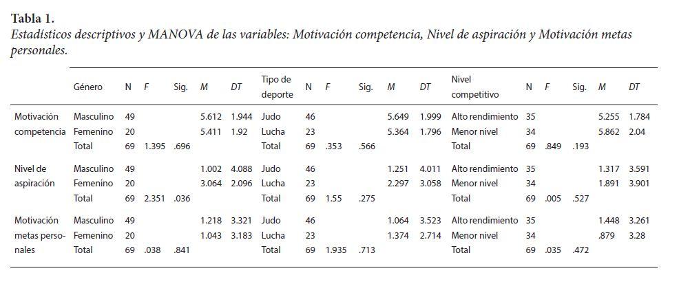 Estadísticos descriptivos y MANOVA de las variables: Motivación competencia, Nivel de aspiración y Motivación metas personales.