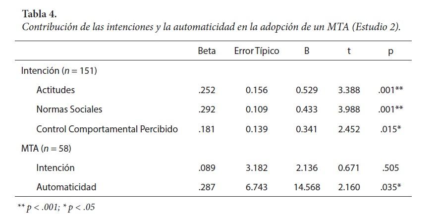 Contribución de las intenciones y la automaticidad en la adopción de un MTA (Estudio 2).