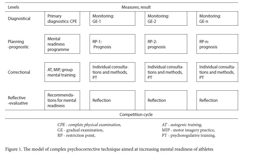 The model of complex psychocorrective technique aimed at increasing mental readiness of athletes